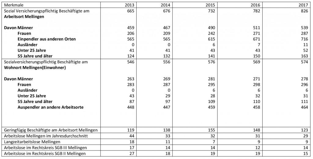Statistik Arbeitslose